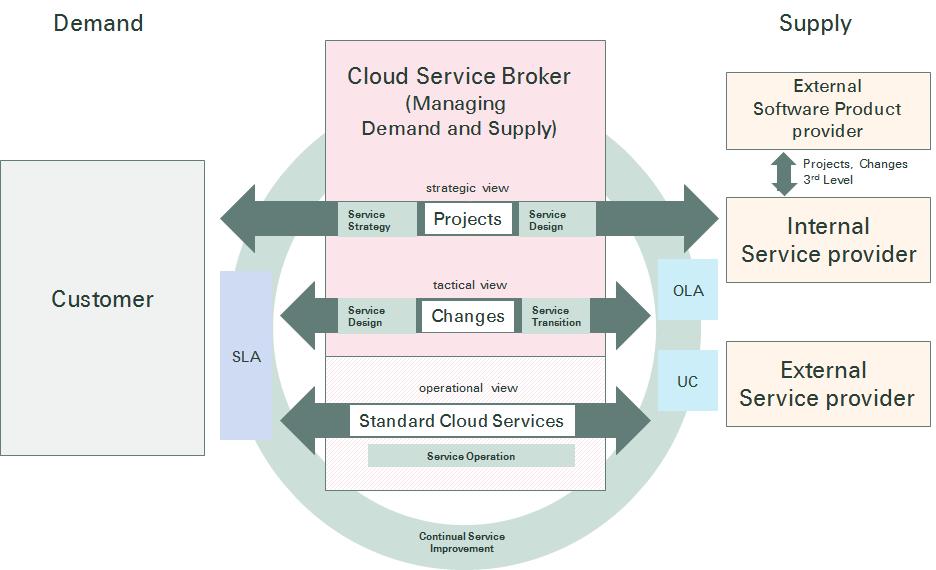02122014 IT Service Broker Model